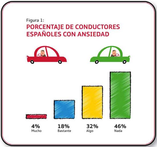 23 Ago_Renovar carnet de conducir_conductores-con-ansiedad