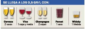 Test de alcoholemia