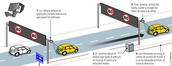 como renovar carnet de conducir caducado en barcelona
